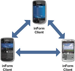 inForm client to inForm client